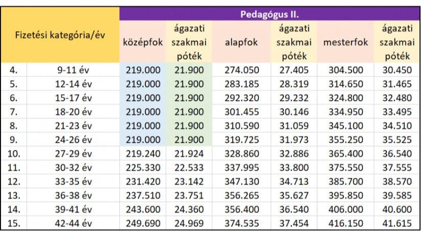 btc elsődleges tanár toborzás 2021)