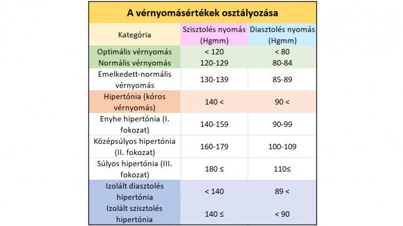 hogyan kell kezelni a harmadik fokú magas vérnyomást