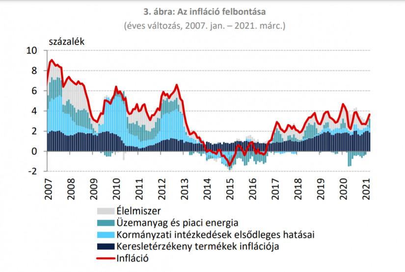 Az infláció felboktása (forrás: MNB)