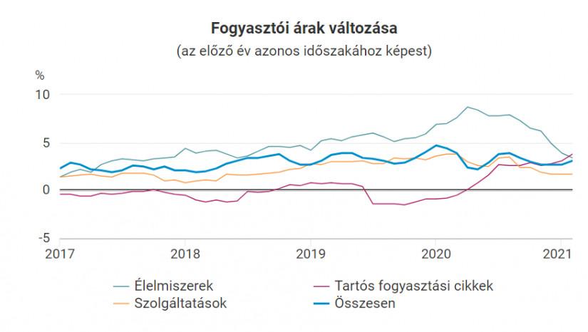 A fogyasztói árak változása (forrás: KSH)