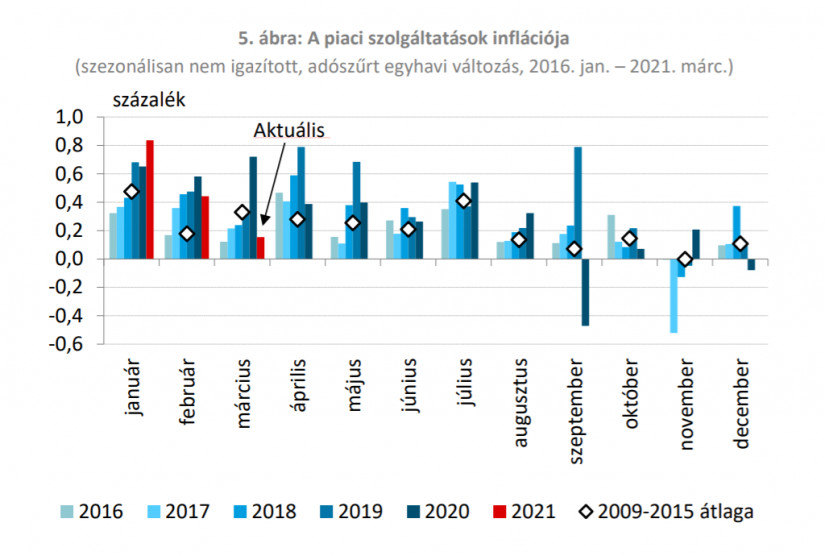 A szolgáltatások inflációja (forrás: MNB)