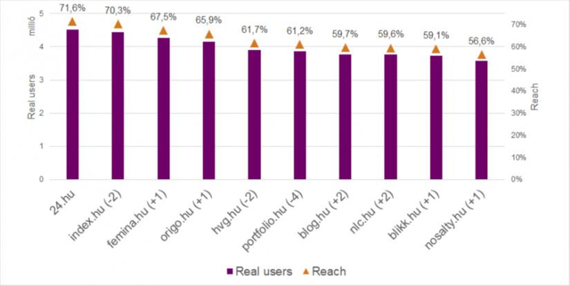 A tíz legtöbb internetezőt elérő weboldal