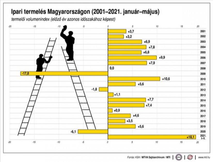 Ipari termelés Magyarországon, 2001-2021. január-május; Forrás: MTI
