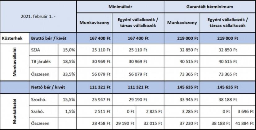 A minimálbér és a garantált bérminimum 2021 évi értékei