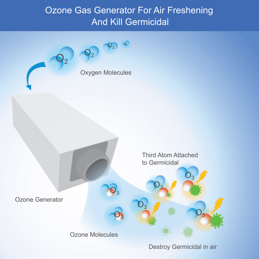 Ozone Gas Generator For Air Freshening And Kill Germicidal. Illustration show how to working Ozone Gas Generator by use high electric charge for kill Germicidal in air.