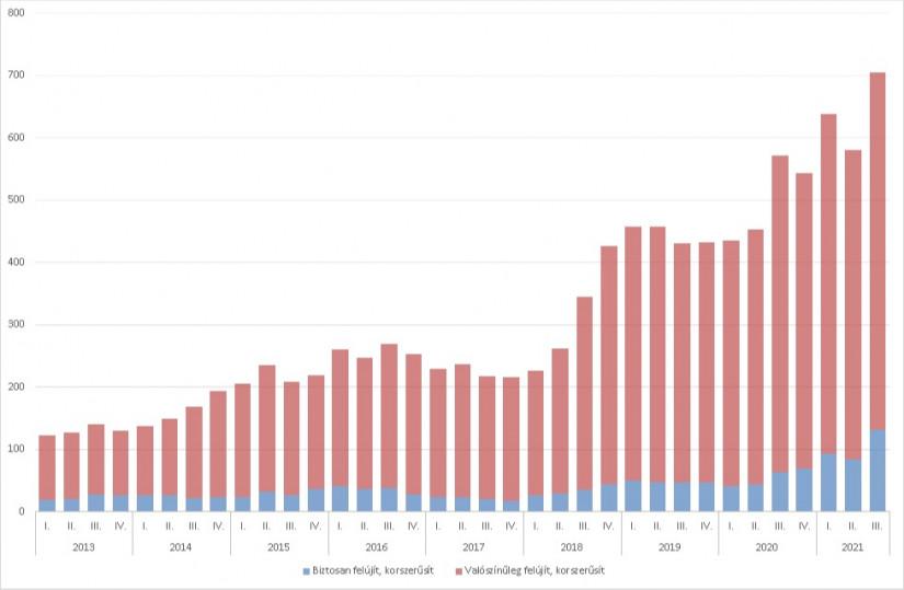 A lakosság lakás-felújítási és korszerűsítési szándékai a következő egy évben, 2013-2021 (ezer háztartás), Forrás: GKI