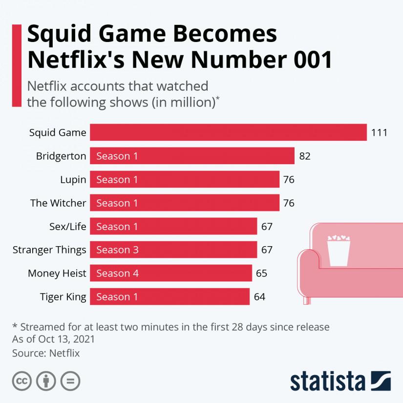 Azoknak a Netflix előfizetőknek a száma, akik legalább 2 percre elindították az adott sorozatot a megjelenésüket követő 28 napban. (millió fő)