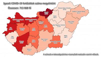 Kijöttek a napi adatok: 8053 új fertőzött, elhunyt 245 beteg