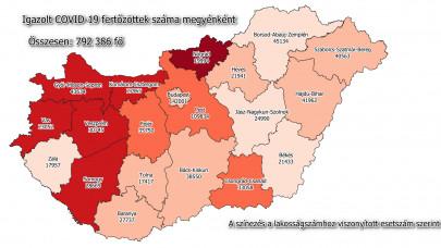 400 alatt a lélegeztetőn lévők száma: 677 új fertőzöttet találtak